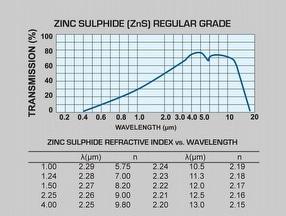 Zinc Sulphide Lens, Lenses by Global Optics UK Ltd