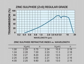 Zinc Sulphide Windows by Global Optics UK Ltd