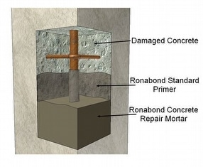 RonaBond Concrete Repair Mortar by Ronacrete Limited