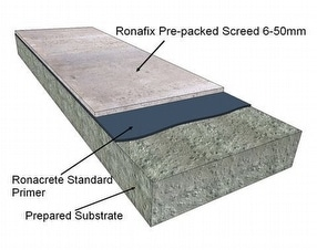 Ronafix Pre-packed Screed 6-50mm by Ronacrete Limited