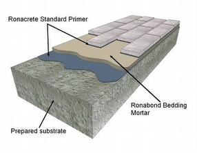 RonaBond Bedding Mortar by Ronacrete Limited