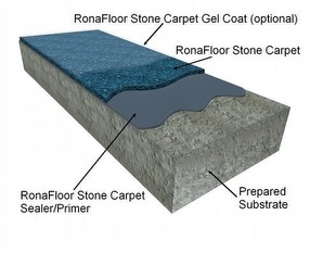 RonaFloor Stone Carpet by Ronacrete Limited